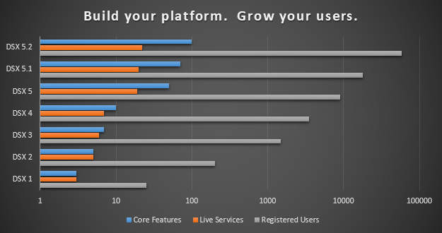 Graph showing platform expansion leading to more users